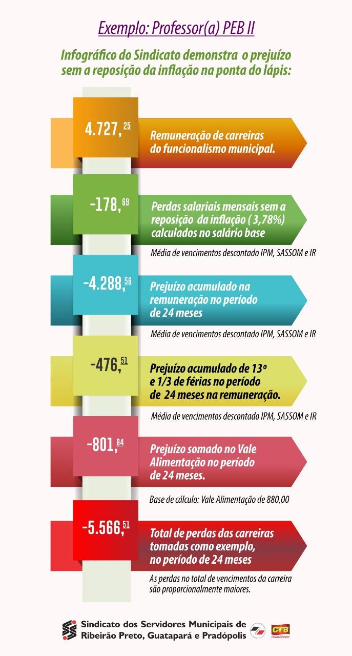 Tabela de Perdas PEB II