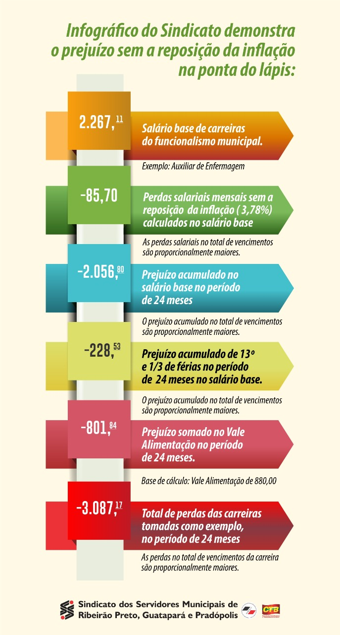 Tabela salário base